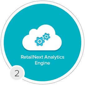 ANALYIS RetailNext - 2 - In Store Analytics by RetailNext