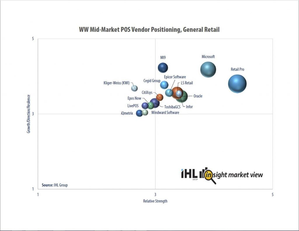 POS - ww mid market pos vendor positioning general retail 1024x792 - Retail Pro® Ranked Top Retail POS in Market Share, Global Reach, Innovation, and Growth