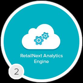 ANALYIS RetailNext - 2 - In Store Analytics by RetailNext