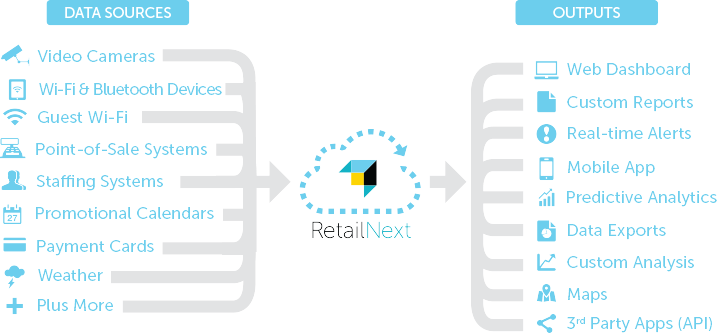 retail next RetailNext - inputs and outputs 1 - In Store Analytics by RetailNext