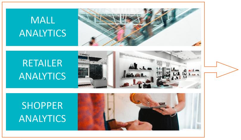 mall analytics shopping mall analytics - e - SHOPPING MALL ANALYTICS AND SALES CAPTURING SOLUTION- E-GOAL